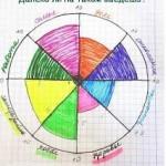 Тест на гармоничность личности